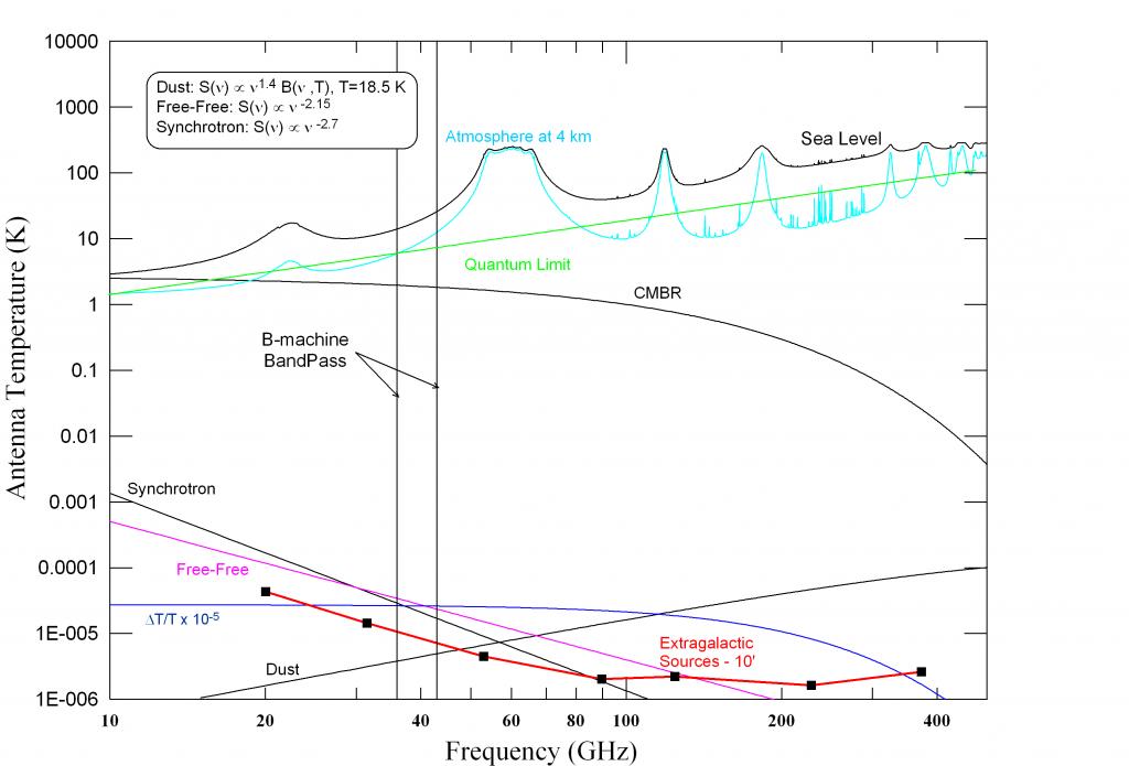 B-Machine atmopshere and galaxy plot - Williams thesis 2010