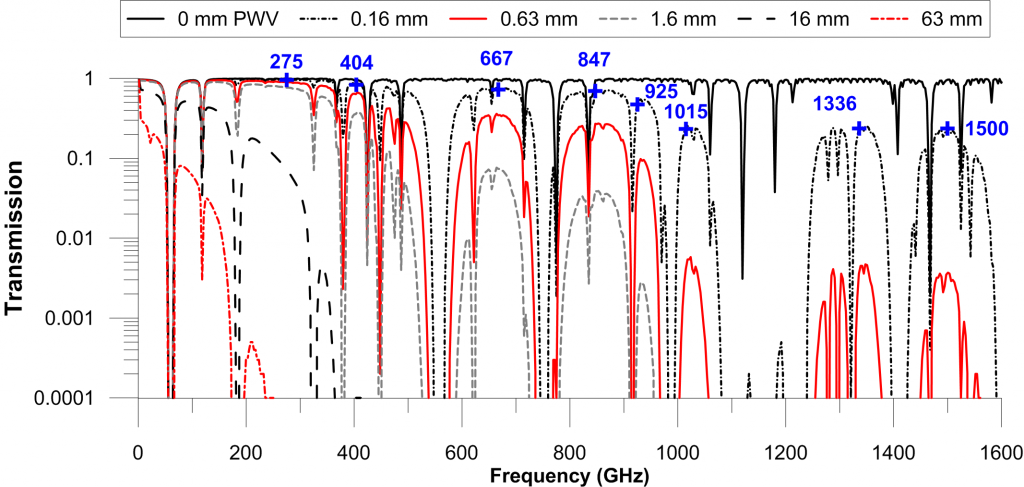 Atmospheric transmission vs freq vs PWV - Fig 3 - Suen et al 2013